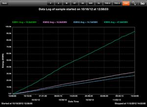 kWh graph