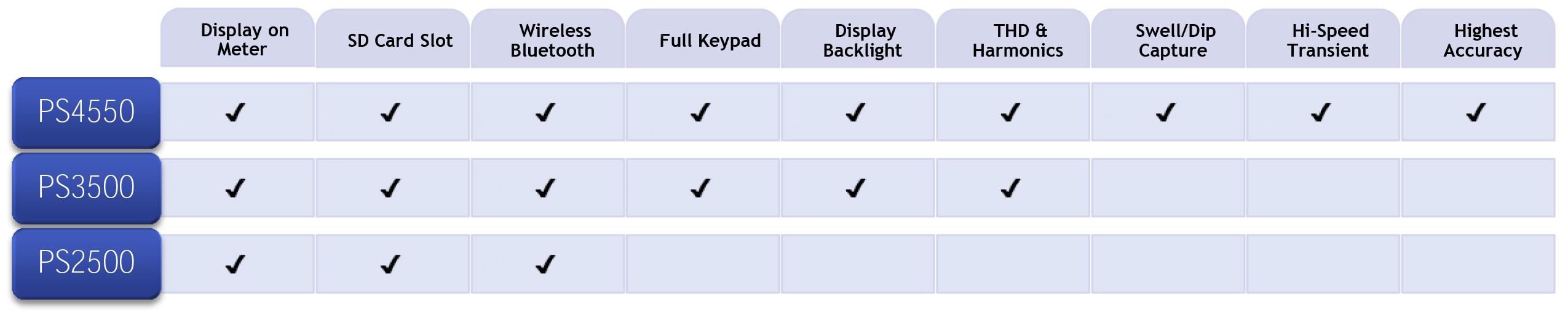 Power Analyzer Selection Chart